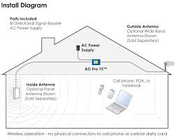 mobile signal booster circuit diagram mobile image ag pro 75 t1398725710 on mobile signal booster circuit diagram