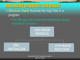 Cobol Structure Chart Ppt Chapter 1 Introduction To Structured Program Design In