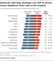 3 Views Of The Parties Congress Pew Research Center