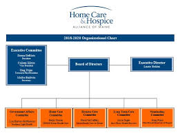 Organizational Chart Home Care Hospice Alliance Of Maine