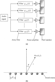 A Uniform Linear Array A The Schematic Of A Panel
