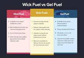 American Wick Conversion Chart What Is Chafing Fuel Chafing Fuel Guide Types Of Chafing