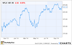 Is It Time To Buy Netflix Inc Stock The Motley Fool
