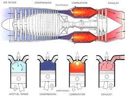 similiar pulse jet engine diagram keywords pulse jet engine diagram pulse jet engine diagram