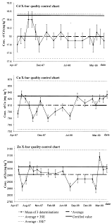 X Bar Quality Control Charts For Cd Cu And Zn Download
