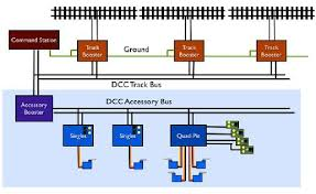 ho dcc track wiring dcc bus wiring diagrams images dcc wiring Dcc Bus Wiring Diagrams dcc bus wiring diagrams images dcc wiring boosters diagrams Wiring Diagram for NCE DCC
