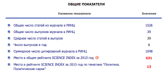 Индексирование Вестник МГИМО  в которых должны быть опубликованы основные научные результаты диссертаций на соискание ученых степеней доктора и кандидата наук список ВАК