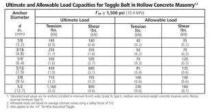 Anchor Bolt Length Chart Choosing And Using All Types Of Wall Anchors