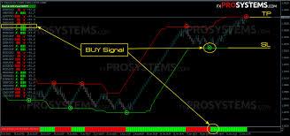 Renko Street Great Idea Candlestick Chart Chart Sold Sign