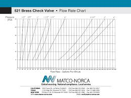 Psi Chart Rate Flow Chart Brass Check Valve Pressure Psi In Minutes