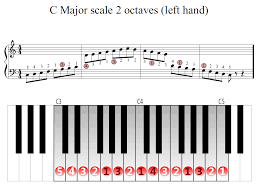 Piano Scale Finger Chart Two Octave C Major Scale 2 Octaves Left Hand Piano Fingering Figures