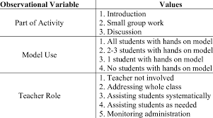 Observational variables and values collected by researchers for each... |  Download Table