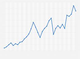 Msci World Stock Index Chart Msci World Usd Index Performance 2018 Statista