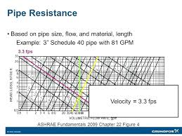 Water Flow Calculations Gpm Itsara Co