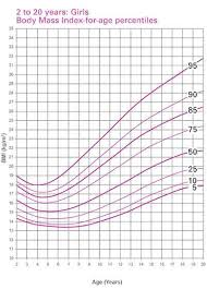 Bmi Chart Child Bmi Chart For Children By Age Unique Growth Baby Child Charts On