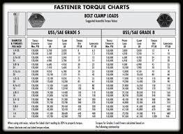 8 8grade Bolt Torque Chart Hobbiesxstyle