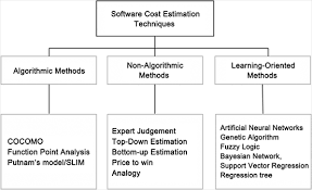 A Survey On Software Cost Estimation Techniques
