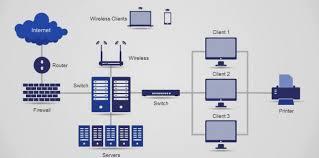 routing and switching routing and switching solutions heterodyne technologies