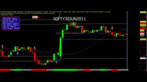 Nifty Live Buy Sell Signals Youtube