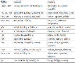 Suffix Meanings Chart Prefixes Suffixes Health Sciences Education And Wellness