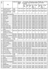 pay scale in haryana punjab teacherharyana click here to see jbt teacher pay scale in