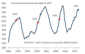 Chart Morganstanley Corporate Debt Gdp Ratio The Daily