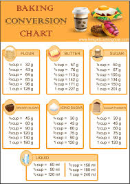 Baking Conversion Chart Lets Get Cooking Now In 2019