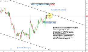 Ashokley Stock Price And Chart Nse Ashokley Tradingview