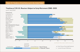 Csea 830 Salary Chart The World Nuclear Industry Status Report 2019 Html