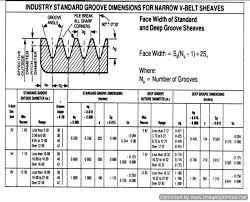 7 Rib Serpentine Belt Length Chart Belt Drives Industrial Wiki Odesie By Tech Transfer