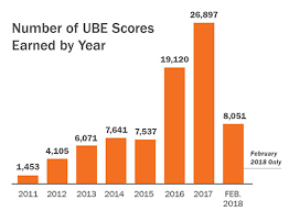 Mpre Scaled Score Chart Facts Figures National Conference Of Bar Examiners