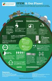 best environmental education infographics posters images on environmental education and stem science technology engineering math the environment is a compelling context for teaching and engaging today s students