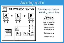 Accounting T Chart Practice Debits And Credits Accounting Play