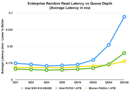 Random Read Write Performance Latency Analysis Intel Ssd