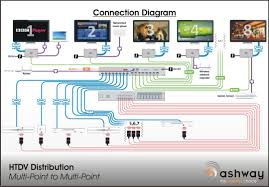 hdtv distribution hdtv multi point to multi point connection diagram