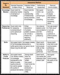 on assessment for learning essay on assessment for learning