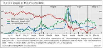 Credit Default Swap Chart Cds Spreads As A Measure Of Risk Le Blog De Ufm Team