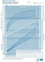 Growth Charts For Breastfed Babies Kozen Jasonkellyphoto Co