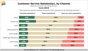 Thenorthridgegroup Customer Service Satisfaction By Channel