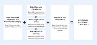 cisi diploma in investment compliance