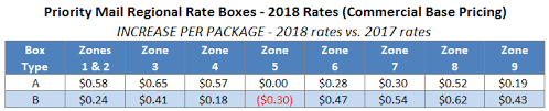 Media Mail Price Chart 2017 Usps Announces 2018 Postage Rate Increase Stamps Com Blog