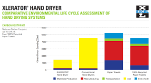 paper towels vs high speed hand dryers which are greener excel conducted its own lca to determine the impact of its xlerator hand dryers and the impact was clearly in favor of the xlerator when compared to