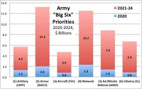 Army Big 6 Gets 10b More Over 2021 2025 Breaking Defense