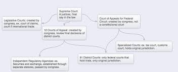 Federal Court System Chart Tuckers Constitution Website