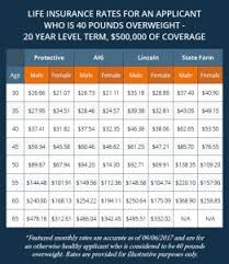 Pre Existing Condition Chart Free Life Insurance Quote With Pre Existing Condition