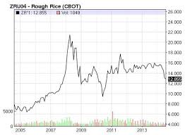 Rough Rice Price Chart The Top Factors That Move The Price Of Rough Rice