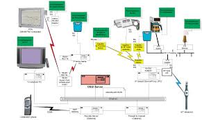 ambient intelligence and home networking for wellness management wireless home network at Home Network Schematic