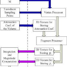 Ultrasound Intensity Chart Program Flow Chart Of Gpu Based Rayleigh Integral
