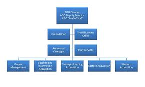 Noaa Org Chart Organization Chart Noaa Acquisition And Grants Office