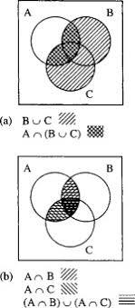 Boolean Algebra Venn Diagram Venn Diagram An Overview Sciencedirect Topics